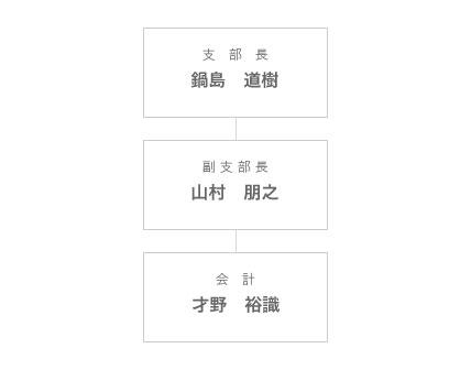 組織図_広島