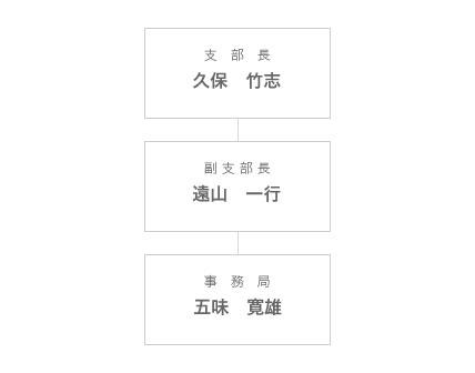 組織図_長野