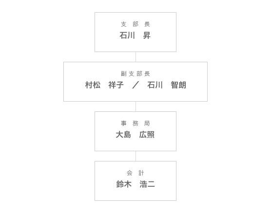 組織図_名古屋