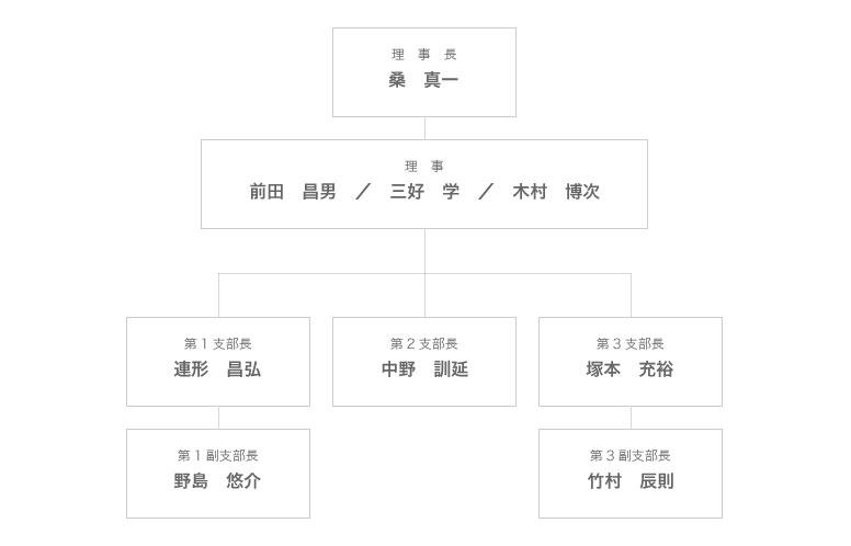 組織図_大阪